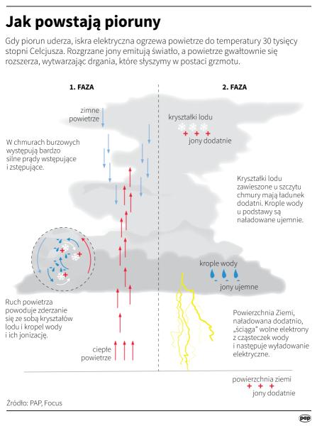 Jak tworzą się pioruny? (Maria Samczuk , Maciej Zieliński / PAP, Focus)
