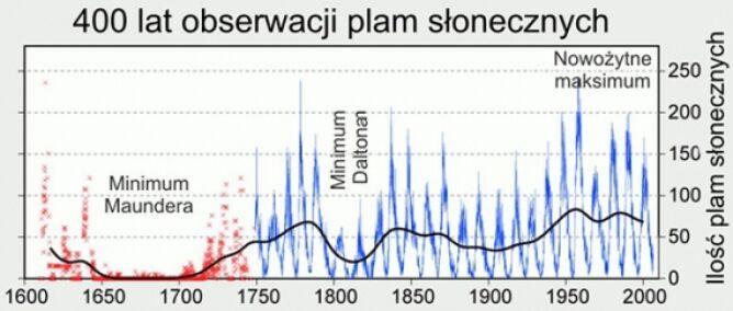 Zmiana temperatury w skali globalnej